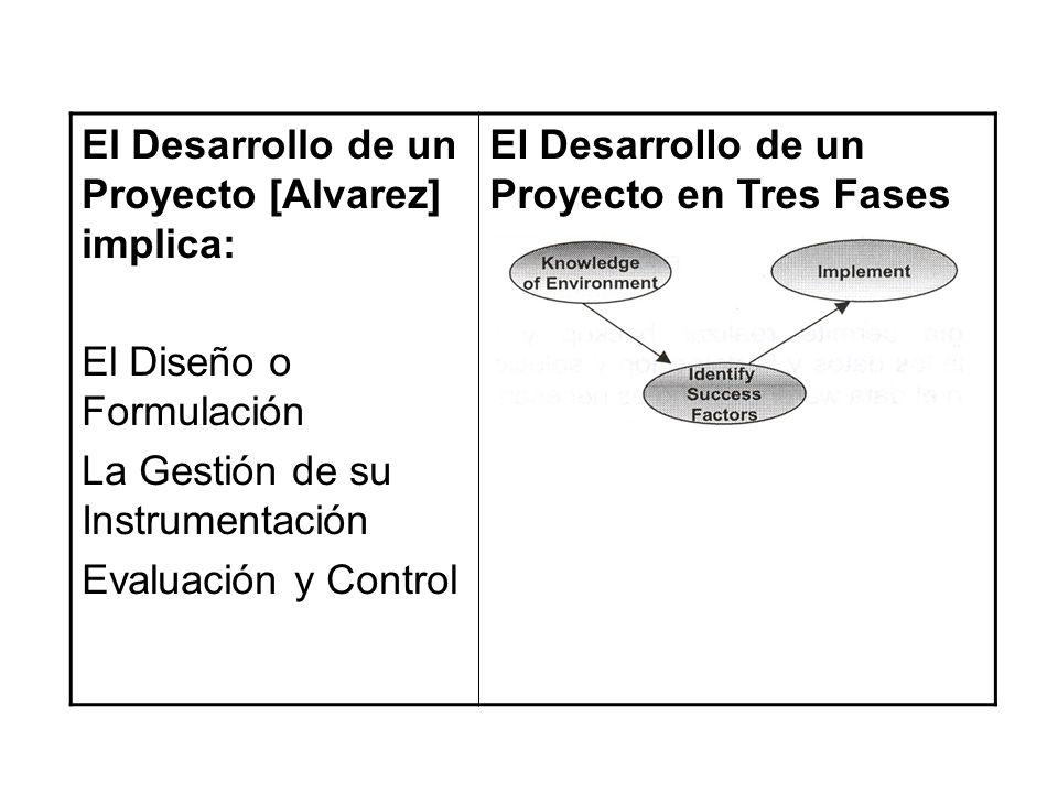 El Desarrollo de un Proyecto [Alvarez] implica: